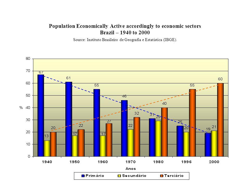 Population Economically Active accordingly to economic sectors Brazil – 1940 to 2000 Source: Instituto Brasileiro de Geografia e Estatística (IBGE).