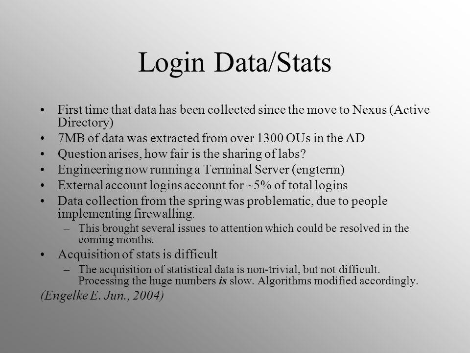 Login Data/Stats First time that data has been collected since the move to Nexus (Active Directory) 7MB of data was extracted from over 1300 OUs in the AD Question arises, how fair is the sharing of labs.