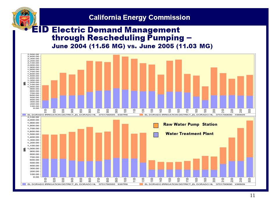 California Energy Commission 11 EID Electric Demand Management through Rescheduling Pumping – June 2004 (11.56 MG) vs.