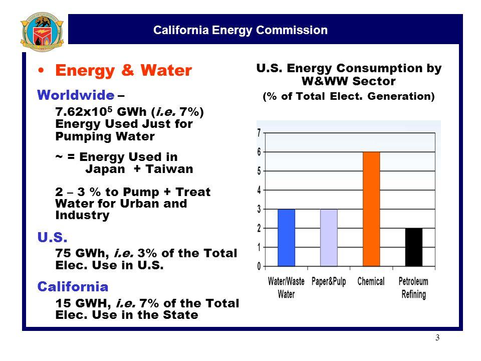 California Energy Commission 3 Energy & Water Worldwide – 7.62x10 5 GWh (i.e.