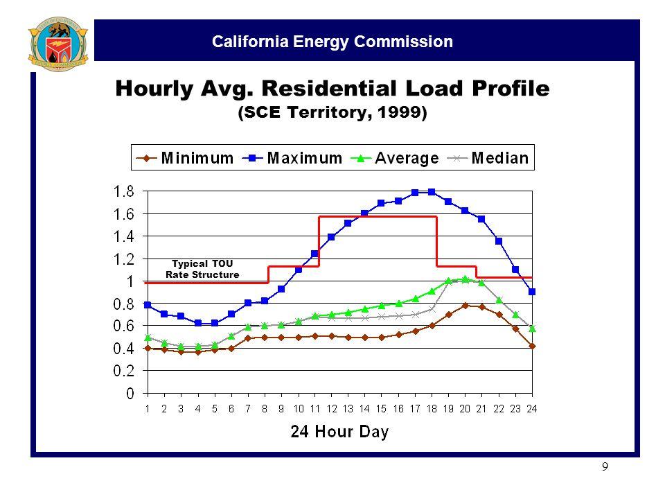California Energy Commission 9 Hourly Avg.