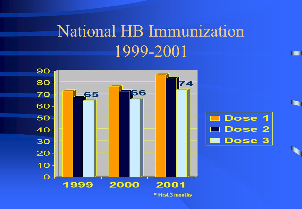 National HB Immunization 1999-2001 * First 3 months