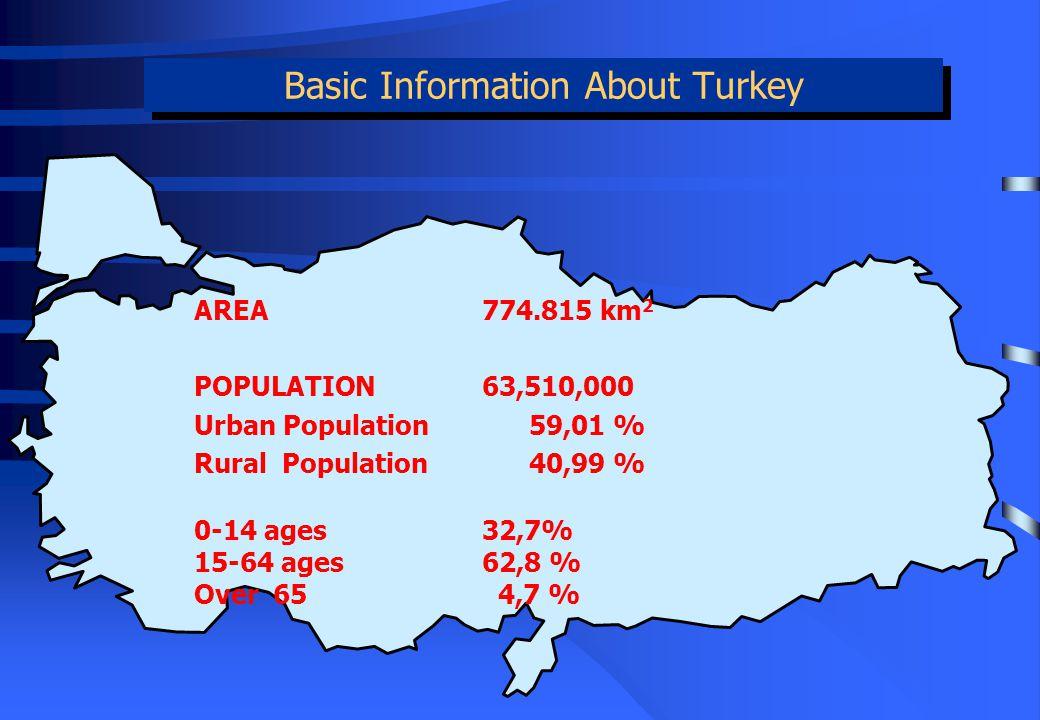 Basic Information About Turkey AREA774.815 km 2 POPULATION63,510,000 Urban Population 59,01 % Rural Population 40,99 % 0-14 ages32,7% 15-64 ages62,8 % Over 65 4,7 %