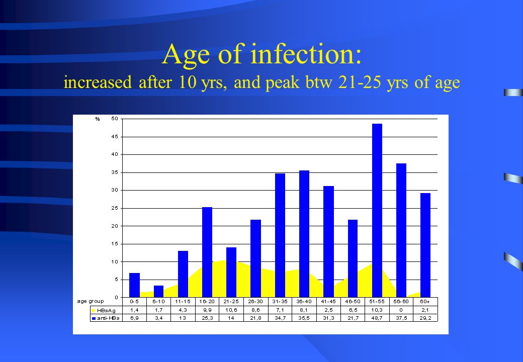 Age of infection: increased after 10 yrs, and peak btw 21-25 yrs of age