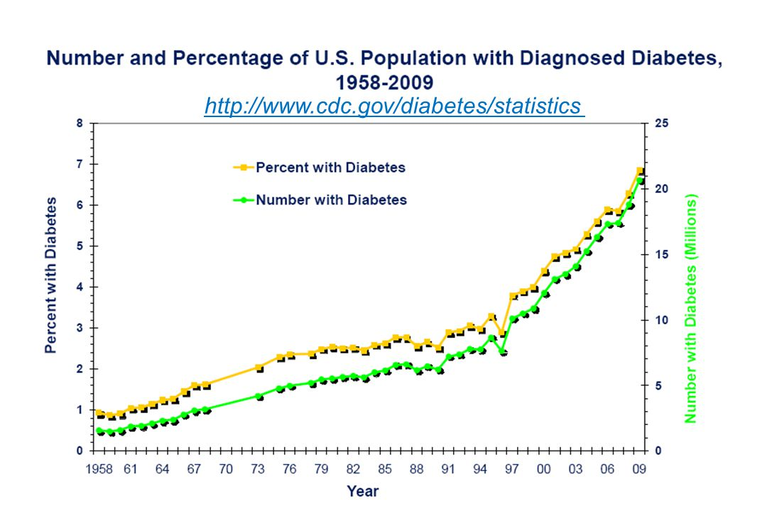 Source: Behavioral Risk Factor Surveillance System, CDC. http://www.cdc.gov/diabetes/statistics