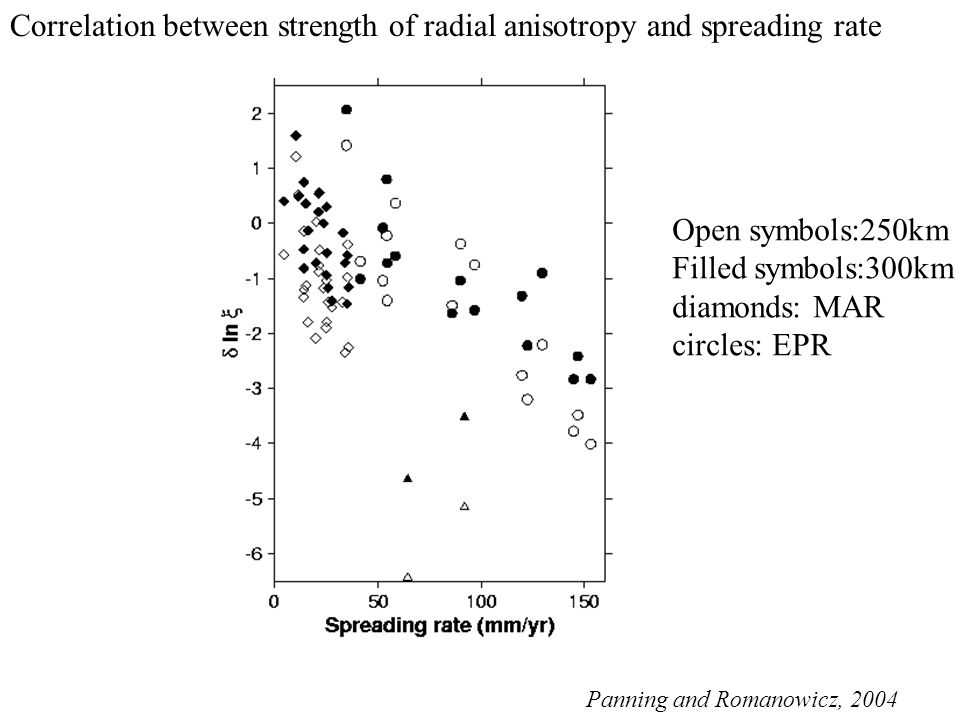 Open symbols:250km Filled symbols:300km diamonds: MAR circles: EPR Panning and Romanowicz, 2004 Correlation between strength of radial anisotropy and spreading rate