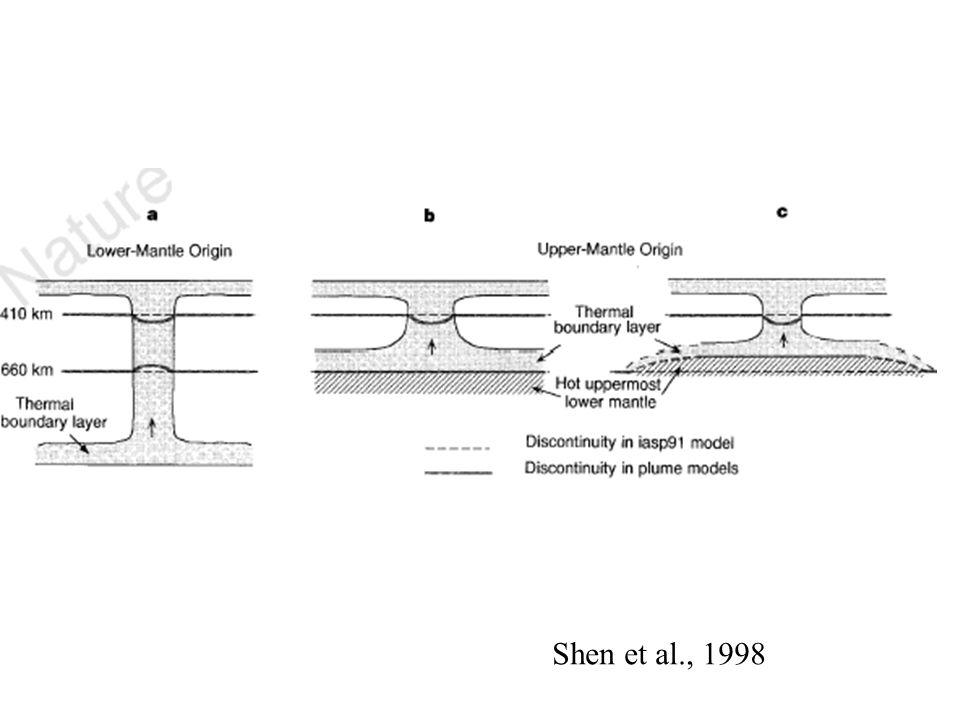 Shen et al., 1998