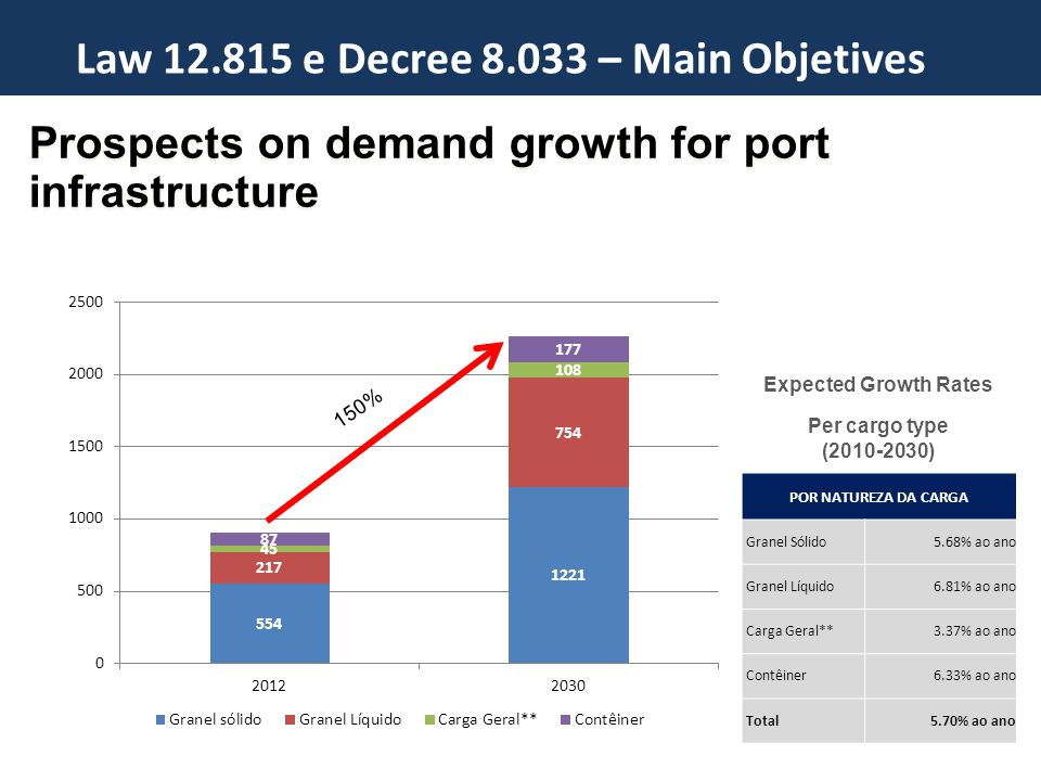 Prospects on demand growth for port infrastructure Programa de Investments em Portos Law 12.815 e Decree 8.033 – Main Objetives 150% POR NATUREZA DA CARGA Granel Sólido5.68% ao ano Granel Líquido6.81% ao ano Carga Geral**3.37% ao ano Contêiner6.33% ao ano Total5.70% ao ano Expected Growth Rates Per cargo type (2010-2030)