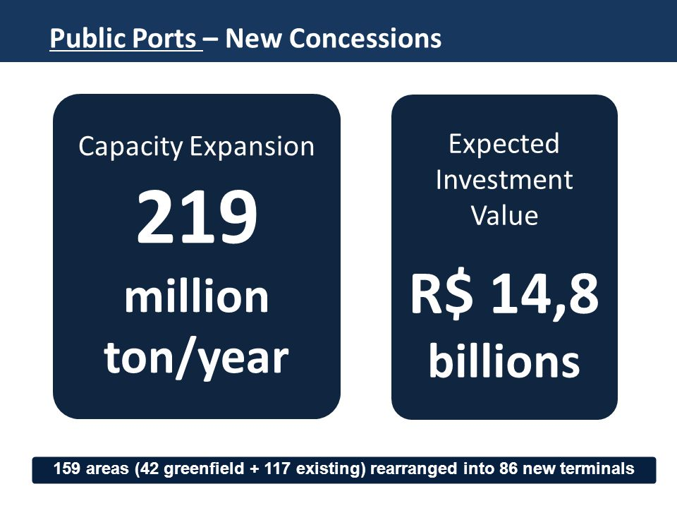 Expected Investment Value R$ 14,8 billions Capacity Expansion 219 million ton/year Public Ports – New Concessions 159 areas (42 greenfield + 117 existing) rearranged into 86 new terminals