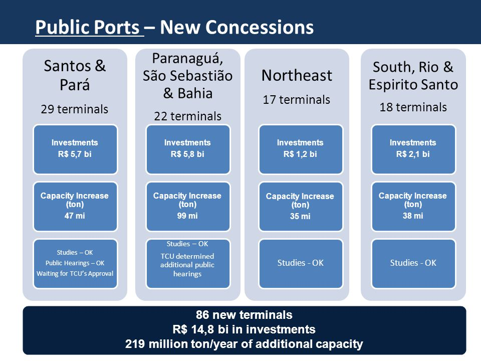Santos & Pará 29 terminals Investments R$ 5,7 bi Capacity Increase (ton) 47 mi Studies – OK Public Hearings – OK Waiting for TCU's Approval Paranaguá, São Sebastião & Bahia 22 terminals Investments R$ 5,8 bi Capacity Increase (ton) 99 mi Studies – OK TCU determined additional public hearings Northeast 17 terminals Investments R$ 1,2 bi Capacity Increase (ton) 35 mi Studies - OK South, Rio & Espirito Santo 18 terminals Investments R$ 2,1 bi Capacity Increase (ton) 38 mi Studies - OK 86 new terminals R$ 14,8 bi in investments 219 million ton/year of additional capacity Public Ports – New Concessions