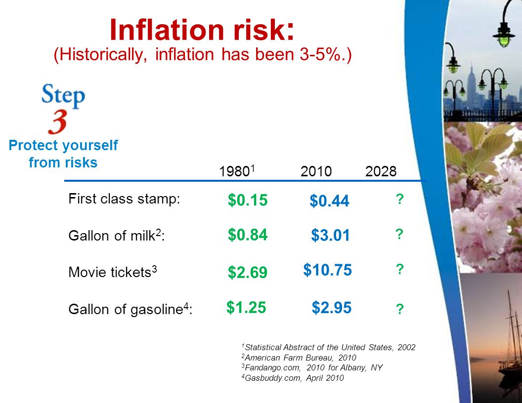 Inflation risk : (Historically, inflation has been 3-5%.) 1 Statistical Abstract of the United States, 2002 2 American Farm Bureau, 2010 3 Fandango.com, 2010 for Albany, NY 4 Gasbuddy.com, April 2010 1980 1 2010 2028 First class stamp: Gallon of milk 2 : Movie tickets 3 Gallon of gasoline 4 : .