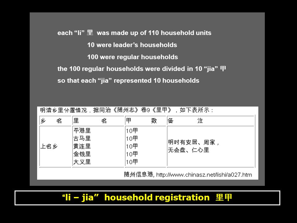 li – jia household registration 里甲 each li 里 was made up of 110 household units 10 were leader's households 100 were regular households the 100 regular households were divided in 10 jia 甲 so that each jia represented 10 households