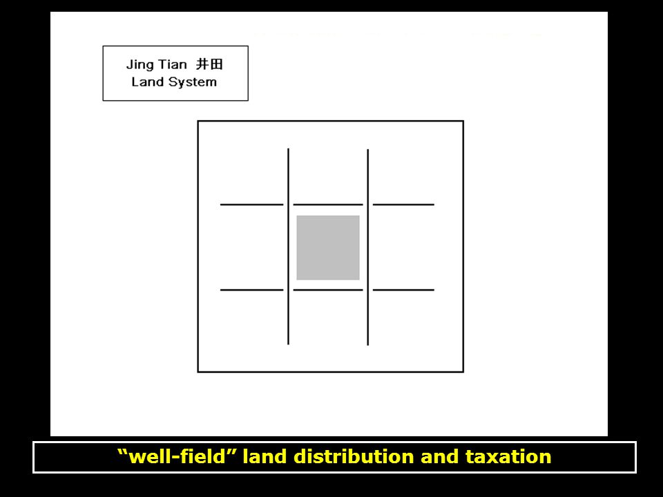Shang Yang – state-distributed land 商鞅 – 国家授田制度