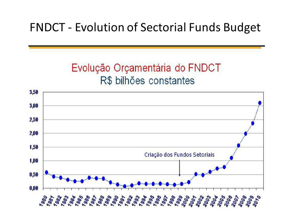 FNDCT - Evolution of Sectorial Funds Budget