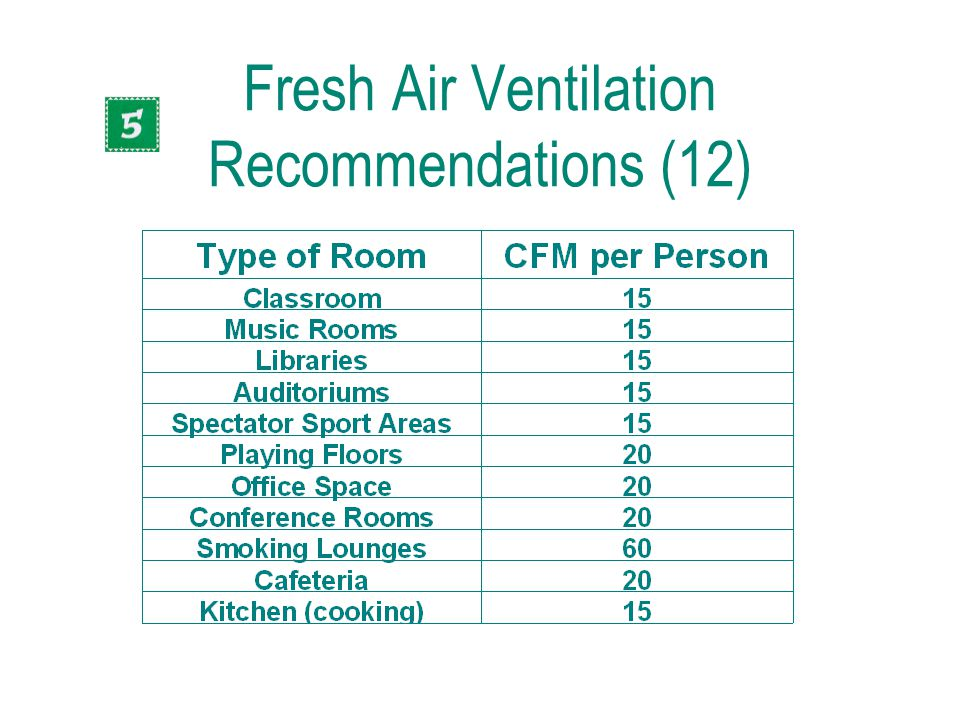 Fresh Air Ventilation Recommendations (12)