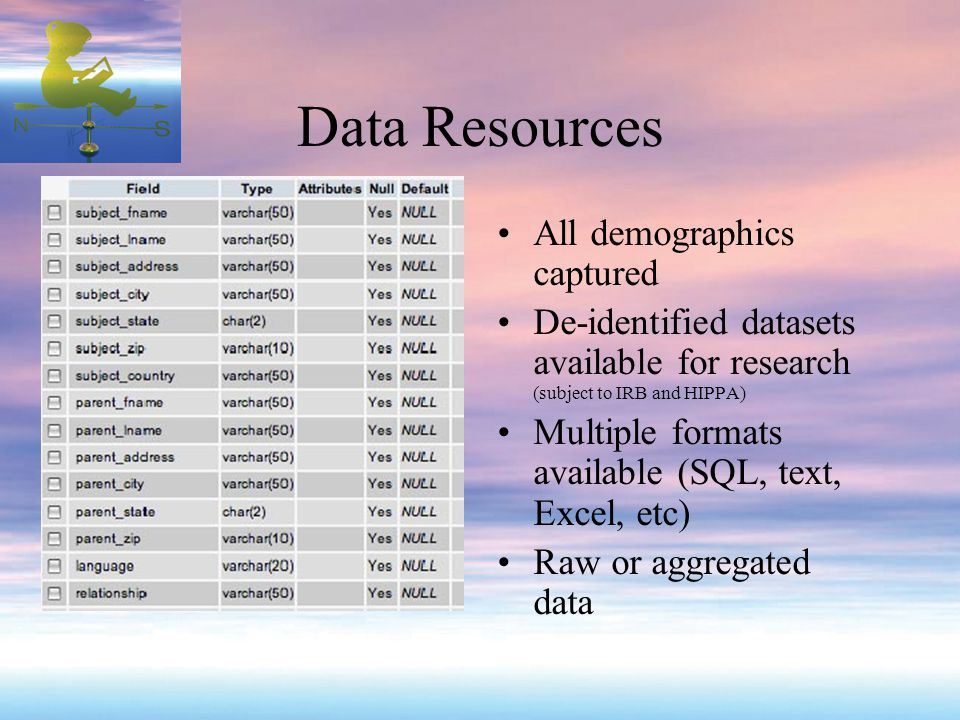 Data Resources All demographics captured De-identified datasets available for research (subject to IRB and HIPPA) Multiple formats available (SQL, text, Excel, etc) Raw or aggregated data
