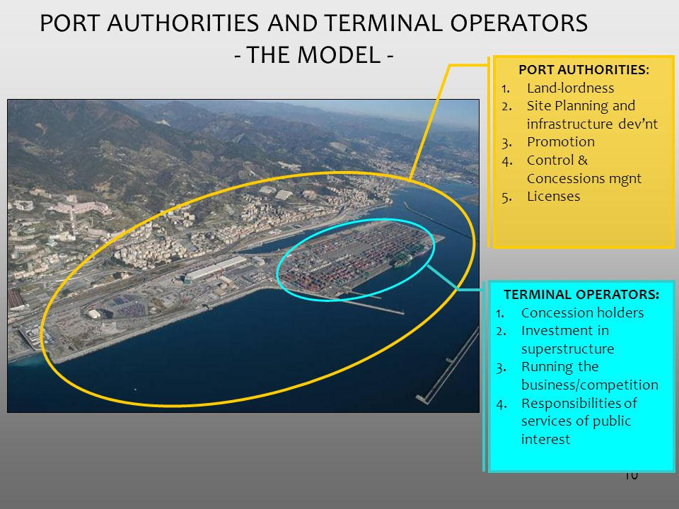 10 PORT AUTHORITIES AND TERMINAL OPERATORS - THE MODEL - PORT AUTHORITIES: 1.Land-lordness 2.Site Planning and infrastructure dev'nt 3.Promotion 4.Control & Concessions mgnt 5.Licenses TERMINAL OPERATORS: 1.Concession holders 2.Investment in superstructure 3.Running the business/competition 4.Responsibilities of services of public interest