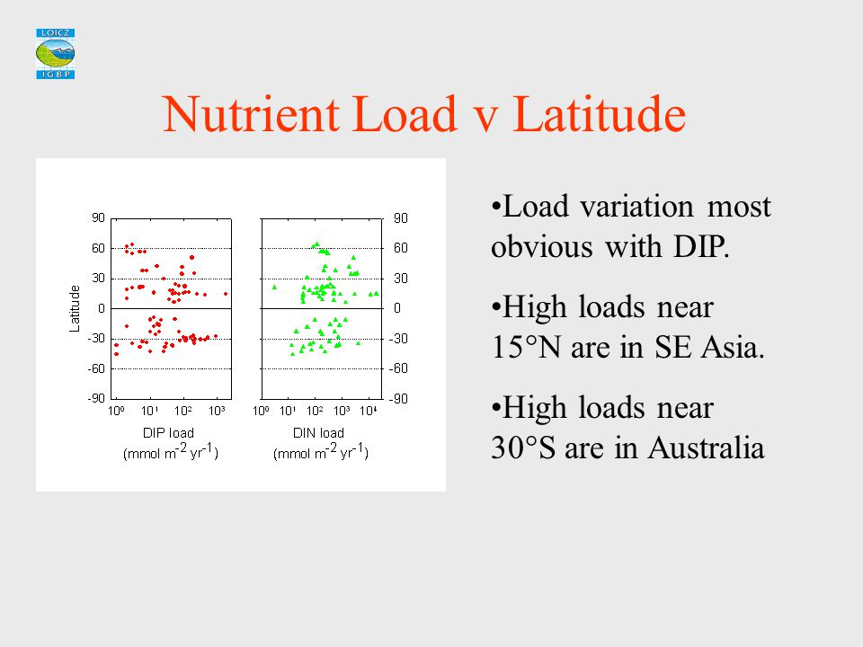 Nutrient Load v Latitude Load variation most obvious with DIP. High loads near 15  N are in SE Asia. High loads near 30  S are in Australia
