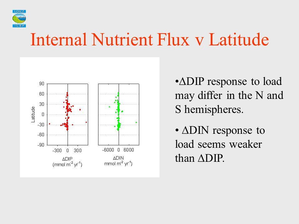 Internal Nutrient Flux v Latitude  DIP response to load may differ in the N and S hemispheres.  DIN response to load seems weaker than  DIP.