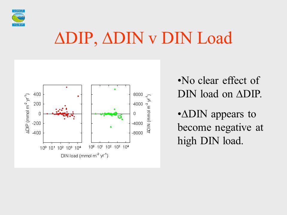  DIP,  DIN v DIN Load No clear effect of DIN load on  DIP.  DIN appears to become negative at high DIN load.