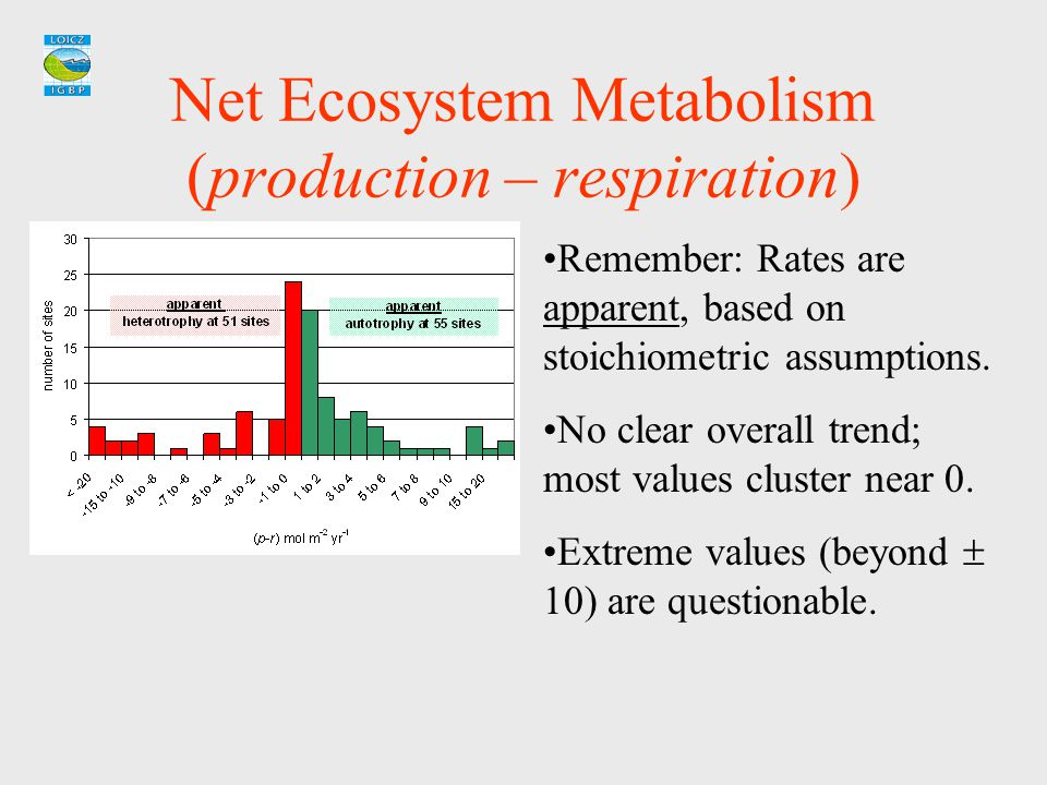 Net Ecosystem Metabolism (production – respiration) Remember: Rates are apparent, based on stoichiometric assumptions. No clear overall trend; most va