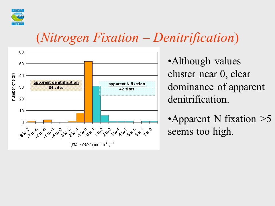 (Nitrogen Fixation – Denitrification) Although values cluster near 0, clear dominance of apparent denitrification. Apparent N fixation >5 seems too hi