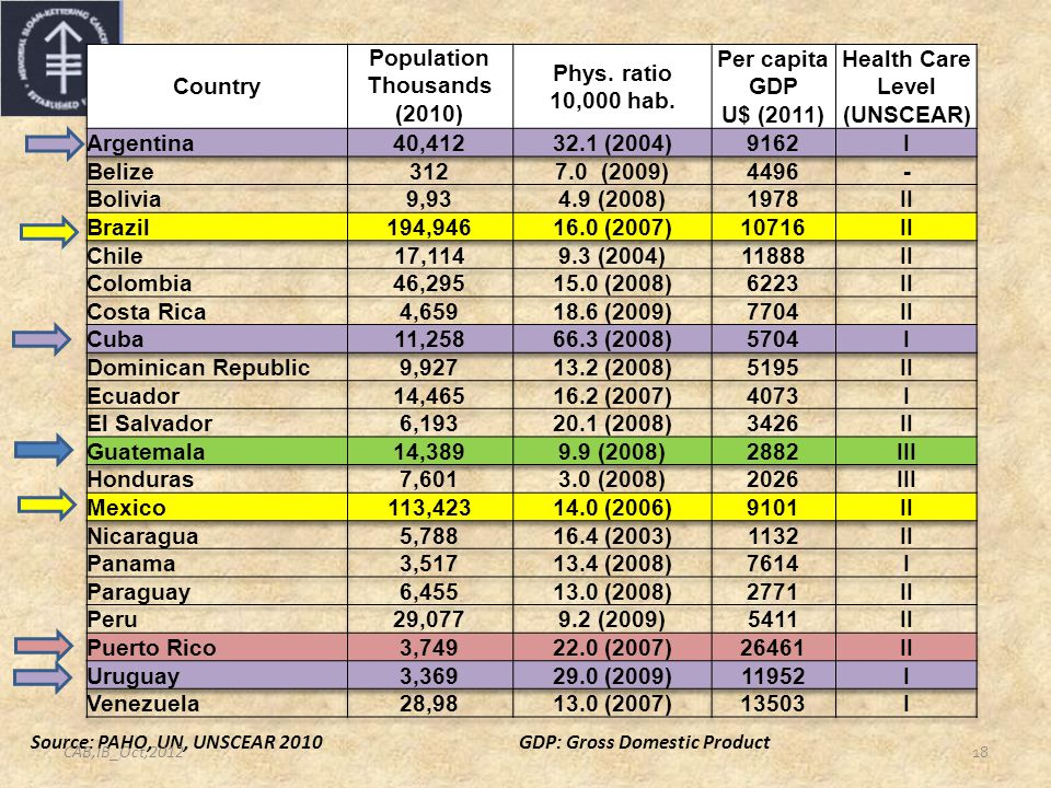 18 Source: PAHO, UN, UNSCEAR 2010GDP: Gross Domestic Product CAB,IB_Oct,2012