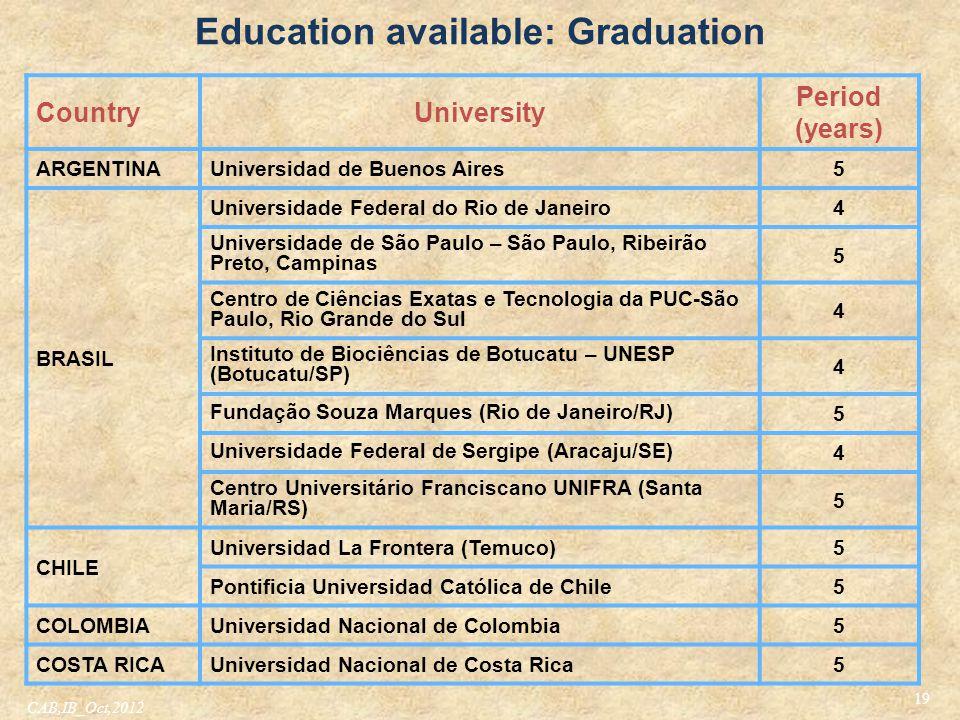 Education available: Graduation 19 CountryUniversity Period (years) ARGENTINAUniversidad de Buenos Aires5 BRASIL Universidade Federal do Rio de Janeir