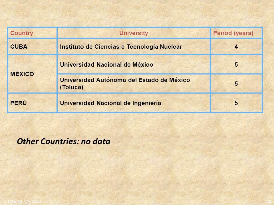 20 CountryUniversityPeriod (years) CUBAInstituto de Ciencias e Tecnología Nuclear4 MÉXICO Universidad Nacional de México5 Universidad Autónoma del Est