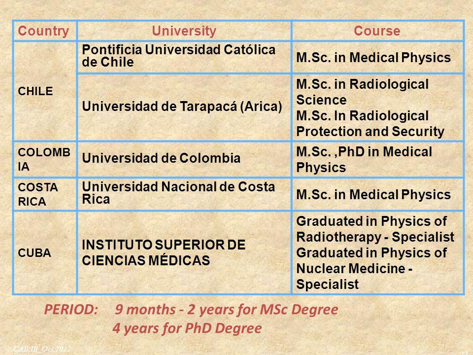 22 CountryUniversityCourse CHILE Pontificia Universidad Católica de Chile M.Sc. in Medical Physics Universidad de Tarapacá (Arica) M.Sc. in Radiologic