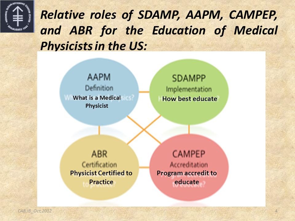 Relative roles of SDAMP, AAPM, CAMPEP, and ABR for the Education of Medical Physicists in the US: What is a Medical Physicist How best educate Physici