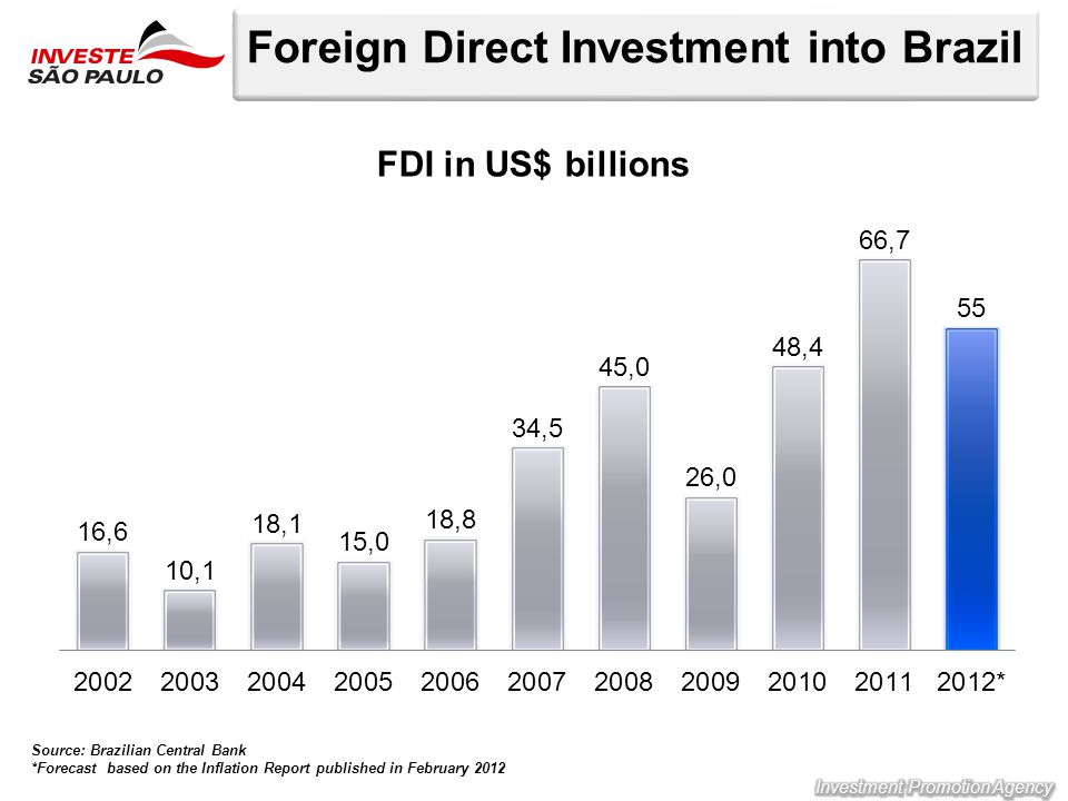 Foreign Direct Investment into Brazil FDI in US$ billions Source: Brazilian Central Bank *Forecast based on the Inflation Report published in February 2012