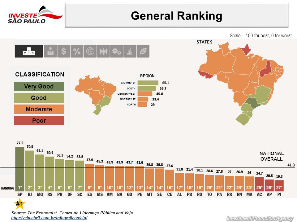 General Ranking Source: The Economist, Centro de Liderança Pública and Veja http://veja.abril.com.br/infograficos/clp/ Very Good Good Moderate Poor CLASSIFICATION NATIONAL OVERALL REGION SOUTH SOUTHEAST CENTER WEST NORTHEAST NORTH STATES #1 Scale – 100 for best, 0 for worst