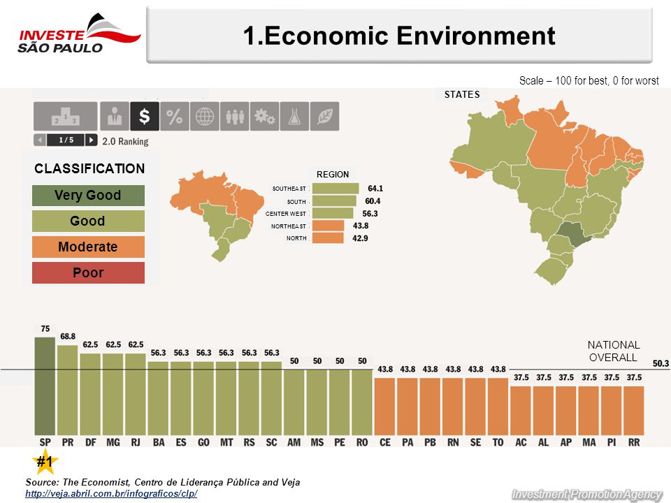 1.Economic Environment Source: The Economist, Centro de Liderança Pública and Veja http://veja.abril.com.br/infograficos/clp/ NATIONAL OVERALL Very Good Good Moderate Poor CLASSIFICATION SOUTH SOUTHEAST CENTER WEST NORTHEAST NORTH REGION STATES #1 Scale – 100 for best, 0 for worst