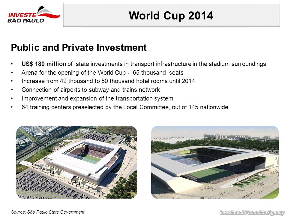 World Cup 2014 Public and Private Investment US$ 180 million of state investments in transport infrastructure in the stadium surroundings Arena for the opening of the World Cup - 65 thousand seats Increase from 42 thousand to 50 thousand hotel rooms until 2014 Connection of airports to subway and trains network Improvement and expansion of the transportation system 64 training centers preselected by the Local Committee, out of 145 nationwide Source: São Paulo State Government