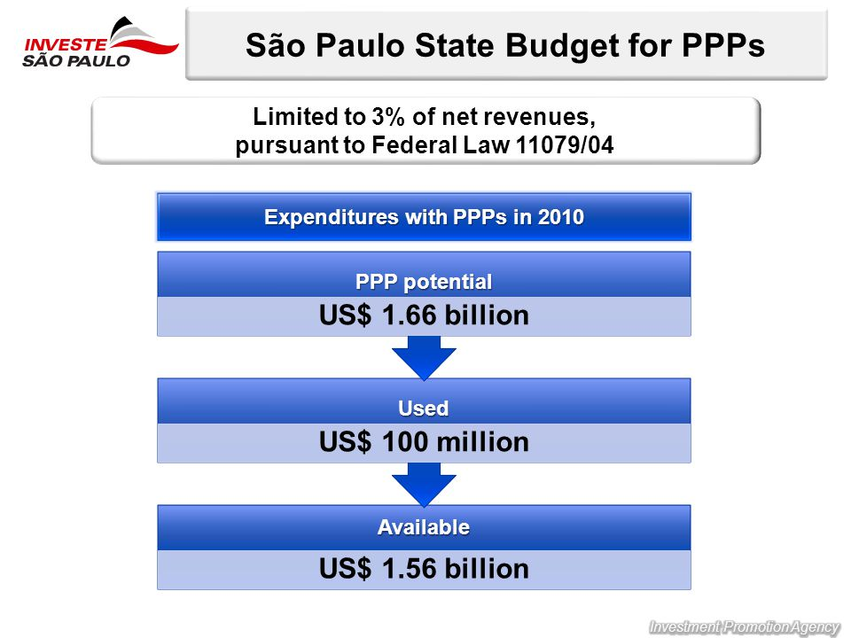 São Paulo State Budget for PPPs Limited to 3% of net revenues, pursuant to Federal Law 11079/04Available US$ 1.56 billion Used US$ 100 million PPP potential US$ 1.66 billion Expenditures with PPPs in 2010