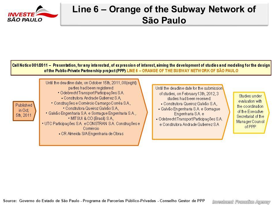 Line 6 – Orange of the Subway Network of São Paulo Source: Governo do Estado de São Paulo - Programa de Parcerias Público-Privadas - Conselho Gestor de PPP