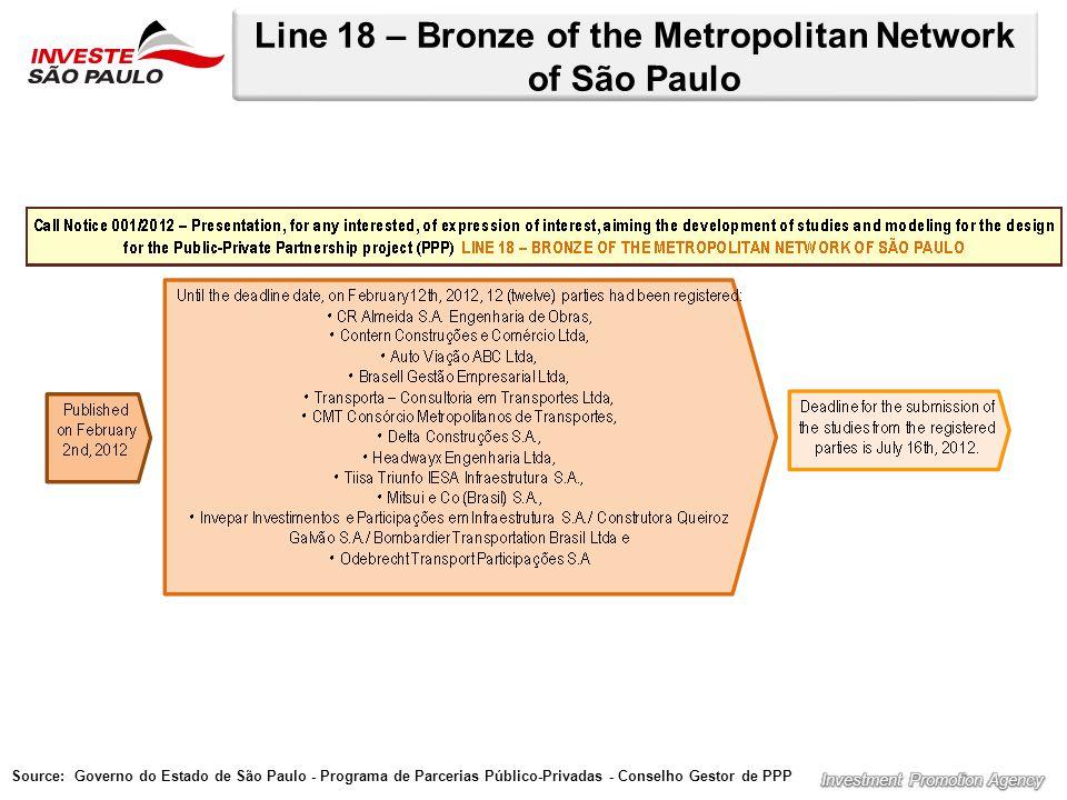 Line 18 – Bronze of the Metropolitan Network of São Paulo Source: Governo do Estado de São Paulo - Programa de Parcerias Público-Privadas - Conselho Gestor de PPP