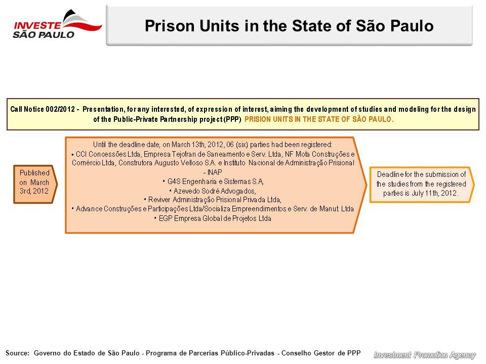 Prison Units in the State of São Paulo Source: Governo do Estado de São Paulo - Programa de Parcerias Público-Privadas - Conselho Gestor de PPP