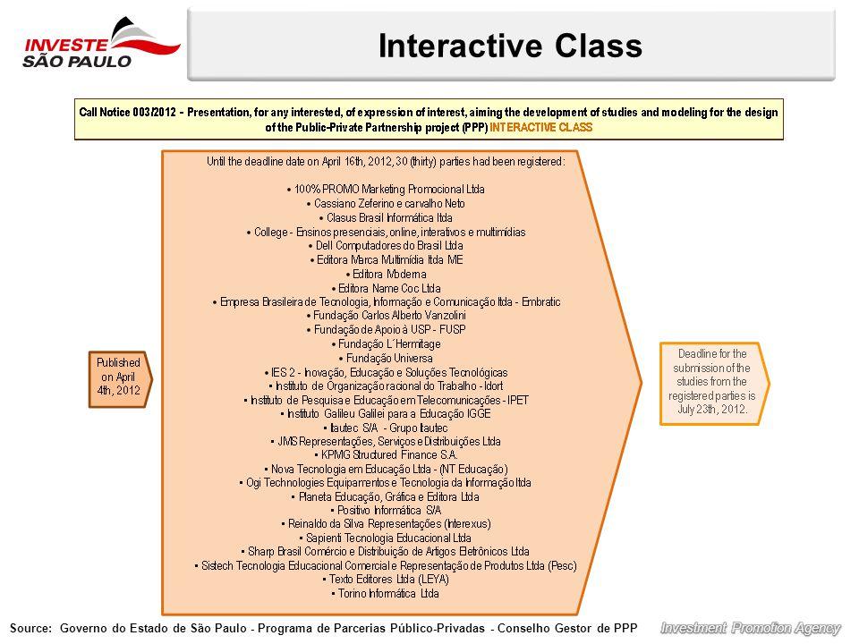 Interactive Class Source: Governo do Estado de São Paulo - Programa de Parcerias Público-Privadas - Conselho Gestor de PPP