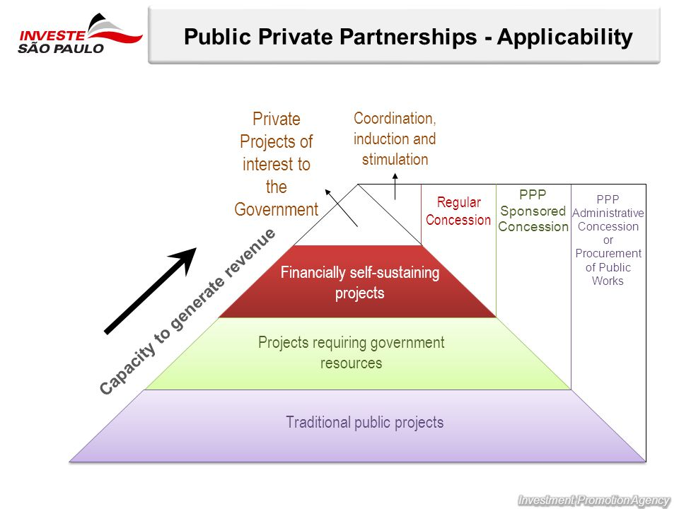 Public Private Partnerships - Applicability Capacity to generate revenue Financially self-sustaining projects Projects requiring government resources Traditional public projects Private Projects of interest to the Government Coordination, induction and stimulation Regular Concession PPP Sponsored Concession PPP Administrative Concession or Procurement of Public Works