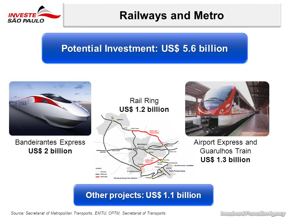 Railways and Metro Bandeirantes Express US$ 2 billion Rail Ring US$ 1.2 billion Airport Express and Guarulhos Train US$ 1.3 billion Other projects: US