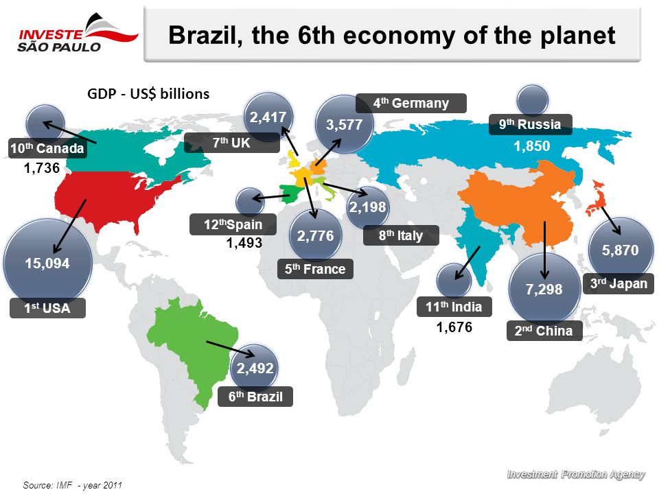 Brazil, the 6th economy of the planet 15,094 7,298 5,870 3,577 2,776 1 st USA 3 rd Japan 2 nd China 4 th Germany 5 th France 7 th UK 8 th Italy 6 th Brazil 12 th Spain 10 th Canada 11 th India 9 th Russia 2,492 2,198 2,417 1,736 1,676 1,850 1,493 Source: IMF - year 2011 GDP - US$ billions