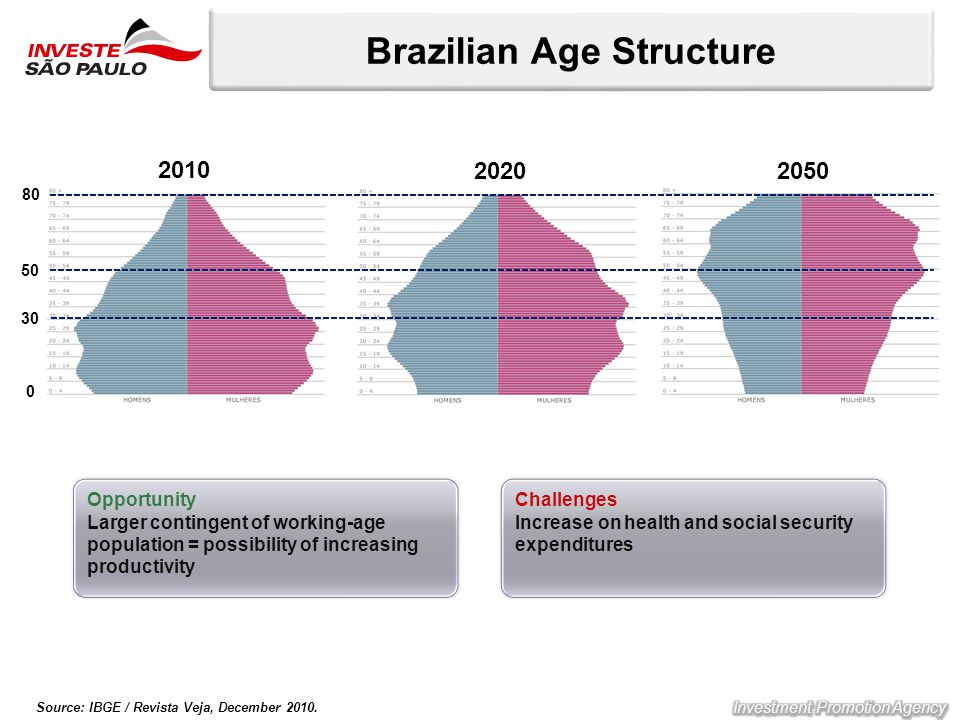 Brazilian Age Structure Source: IBGE / Revista Veja, December 2010. 0 30 50 80 2020 2010 2050 Opportunity Larger contingent of working-age population