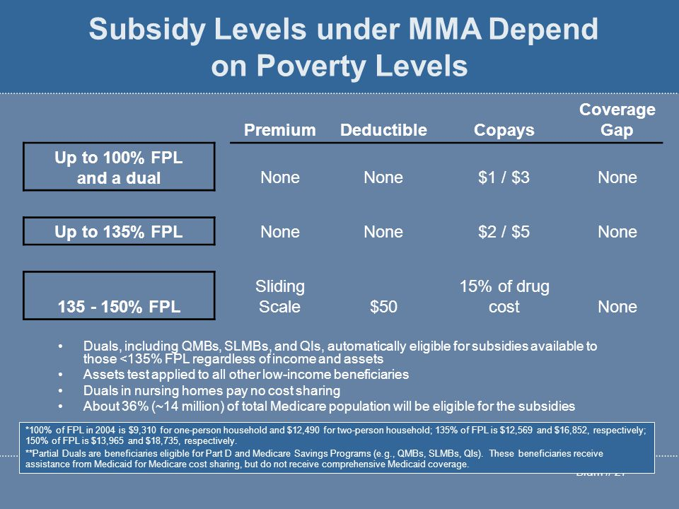 Blum # 27 Subsidy Levels under MMA Depend on Poverty Levels Duals, including QMBs, SLMBs, and QIs, automatically eligible for subsidies available to those <135% FPL regardless of income and assets Assets test applied to all other low-income beneficiaries Duals in nursing homes pay no cost sharing About 36% (~14 million) of total Medicare population will be eligible for the subsidies PremiumDeductibleCopays Coverage Gap Up to 100% FPL and a dual None $1 / $3None Up to 135% FPLNone $2 / $5None 135 - 150% FPL Sliding Scale$50 15% of drug costNone *100% of FPL in 2004 is $9,310 for one-person household and $12,490 for two-person household; 135% of FPL is $12,569 and $16,852, respectively; 150% of FPL is $13,965 and $18,735, respectively.