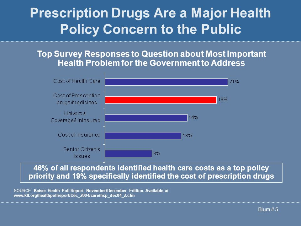 Blum # 5 Prescription Drugs Are a Major Health Policy Concern to the Public Top Survey Responses to Question about Most Important Health Problem for the Government to Address 46% of all respondents identified health care costs as a top policy priority and 19% specifically identified the cost of prescription drugs SOURCE: Kaiser Health Poll Report.