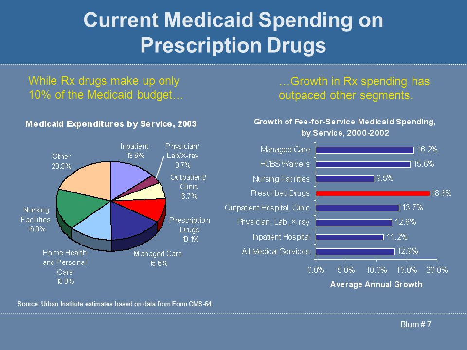 Blum # 7 Current Medicaid Spending on Prescription Drugs …Growth in Rx spending has outpaced other segments.