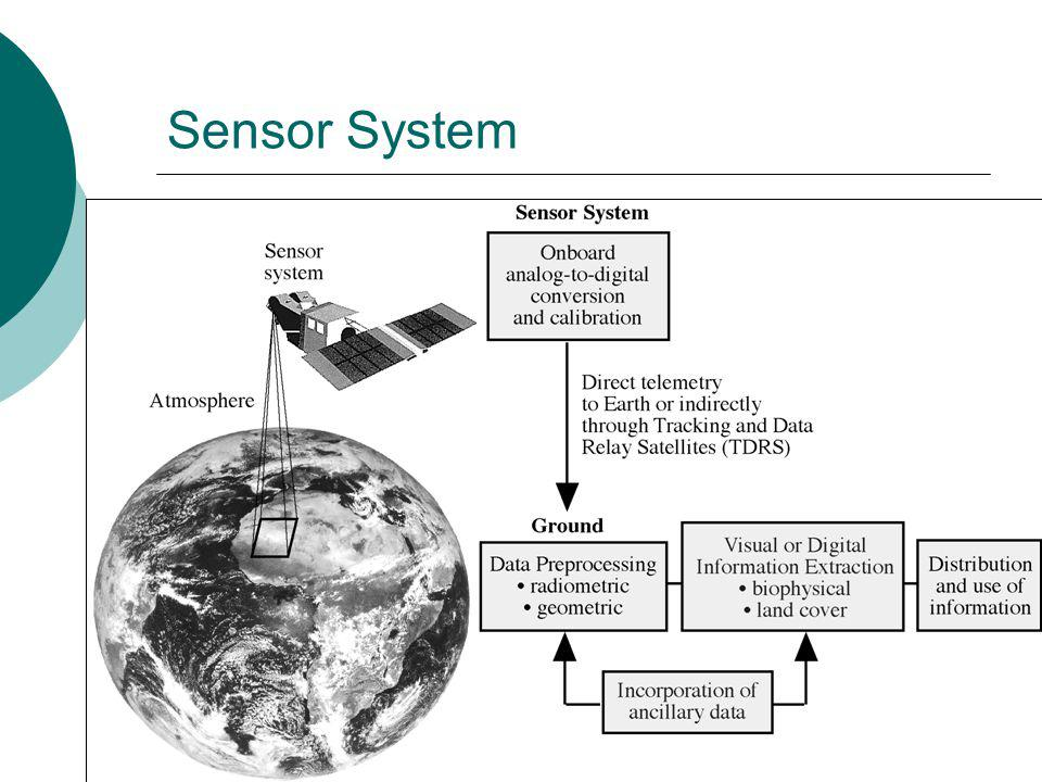First application of satellite remote sensing  Began with TIROS1, launched in April 1960  Simple TV system on board to map clouds  Satellites are now a vital an integral part of our weather forecasting system.