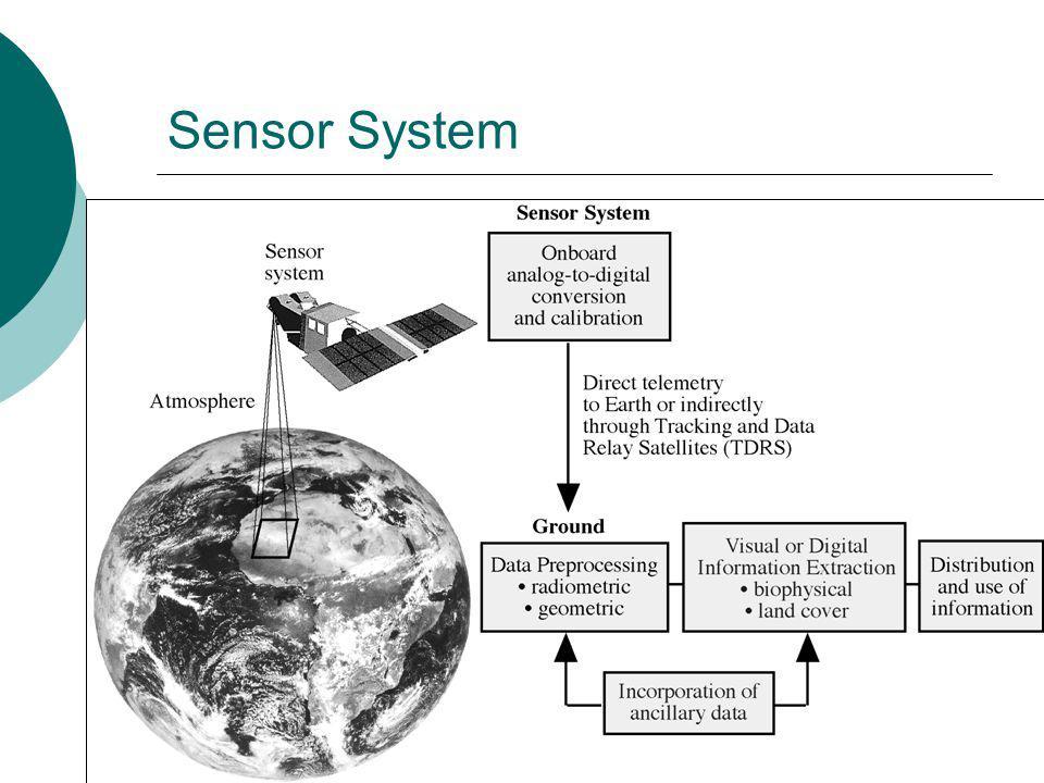 Retrieval of vertical profiles of temperature :demonstration