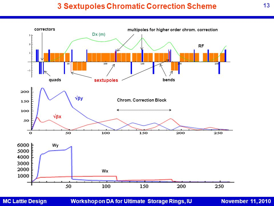 3 Sextupoles Chromatic Correction Scheme  y  x Chrom.